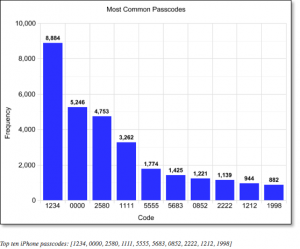 out of 204,508 recorded passcodes, the top ten most common were: